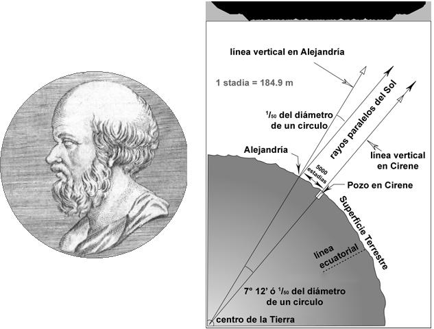 Eratostenes metodo calcular tamaño Tierra pozos palos sombra rayos sol distancia aritmetica
