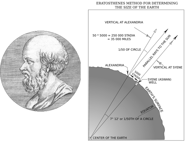 Eratosthenes method calculating size Earth well stick cast no shadows Sun straight measuring distance between cities math