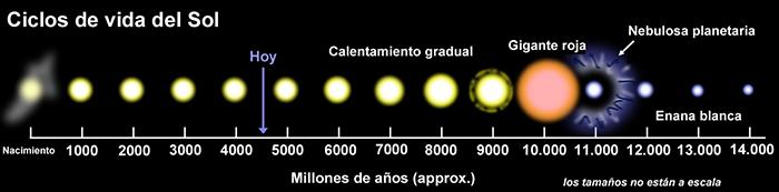 ciclos de vida del Sol