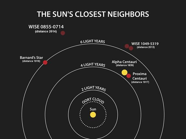 rough scale nearest stars