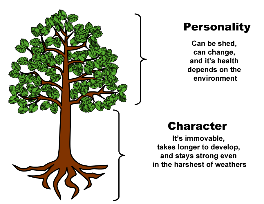 tree analogy character personality leafs trunk roots 7 habits