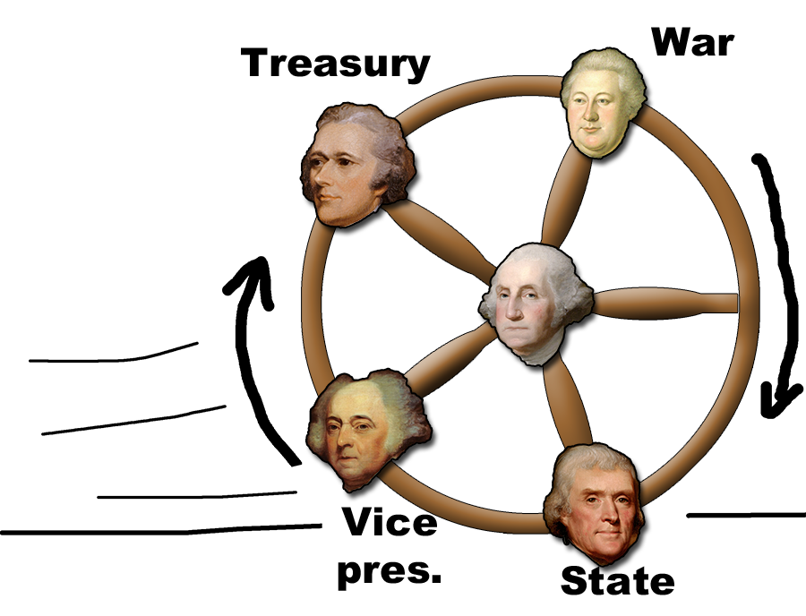 hub wheel Jefferson Hamilton adams knox Washington departments of state treasury vice president war