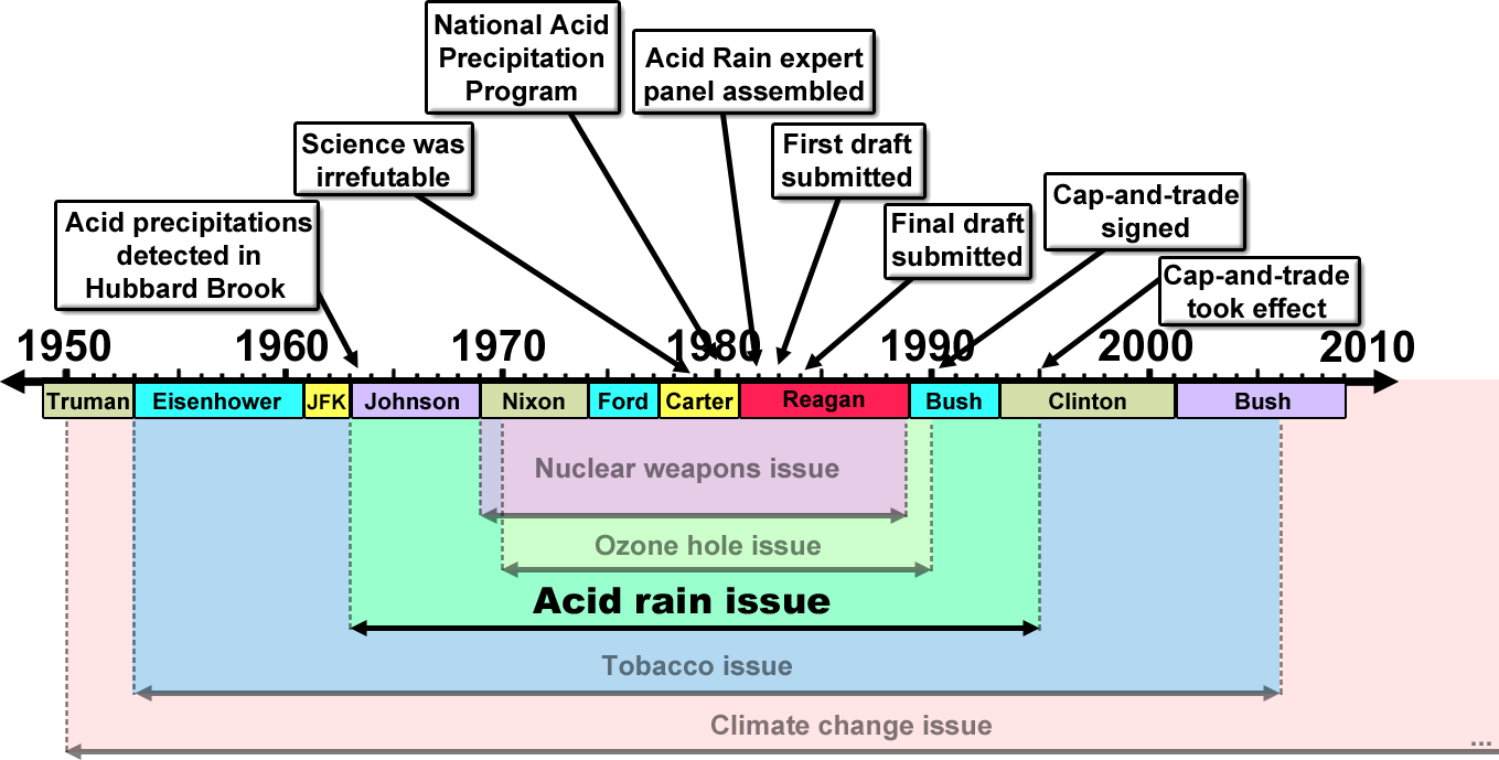 merchants of doubt acid rain issue