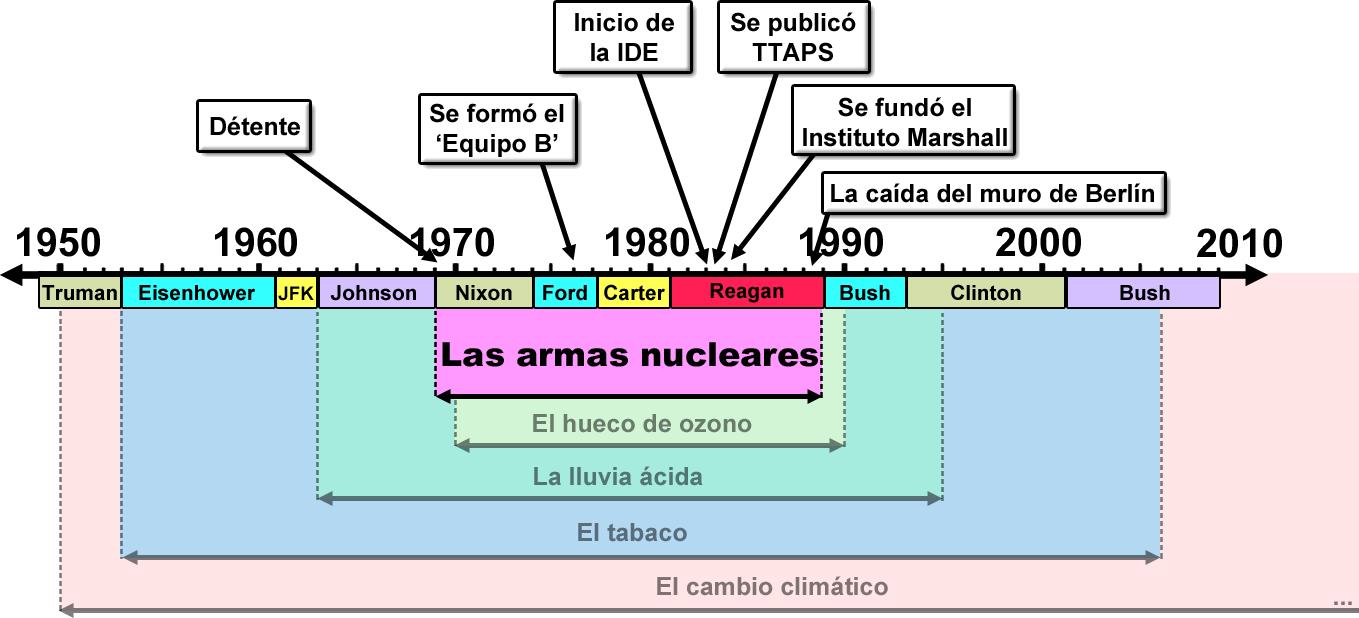 comerciantes duda armas nucleares