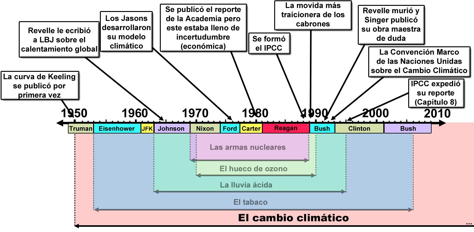 comerciantes duda cambio climatico