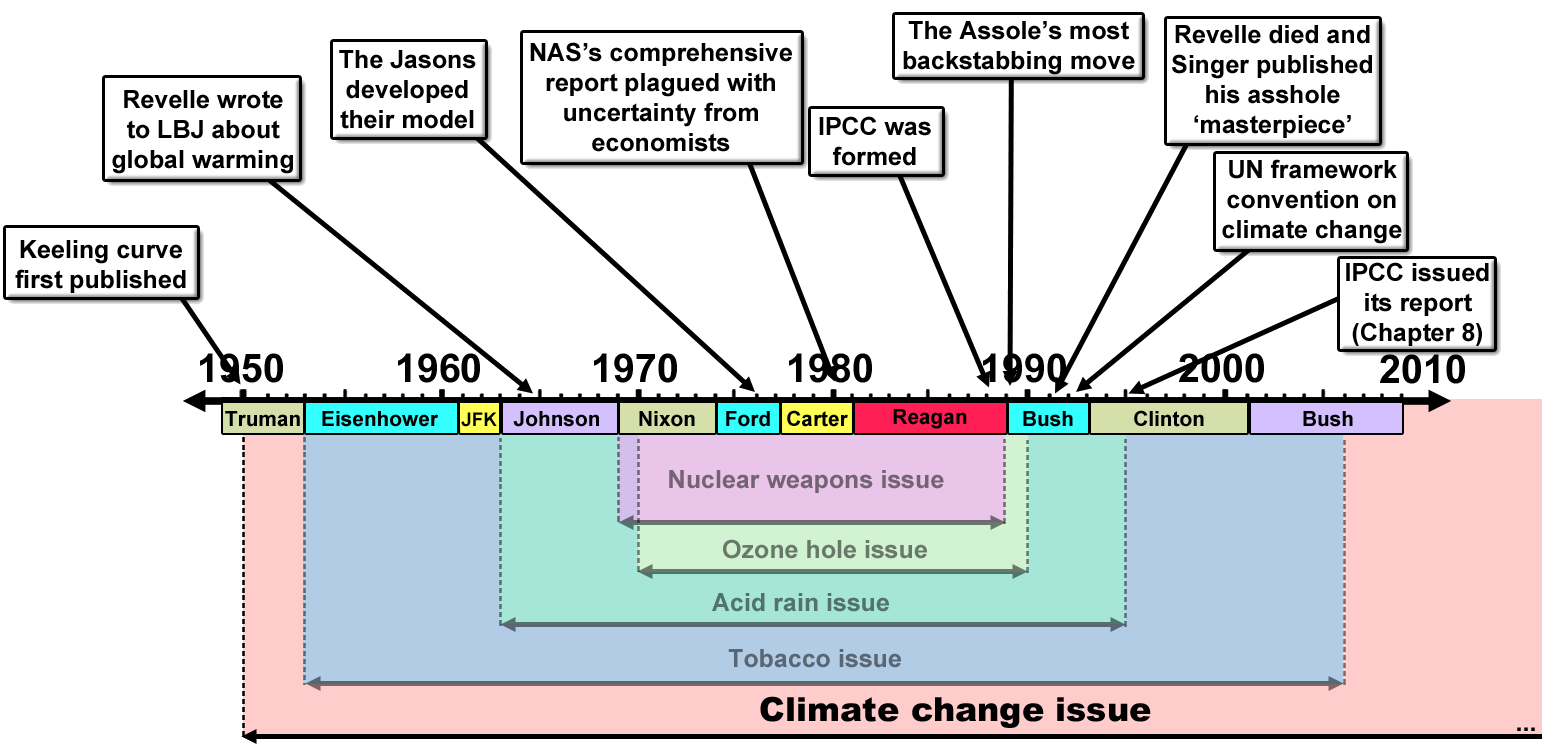 merchants of doubt timeline climate change issue
