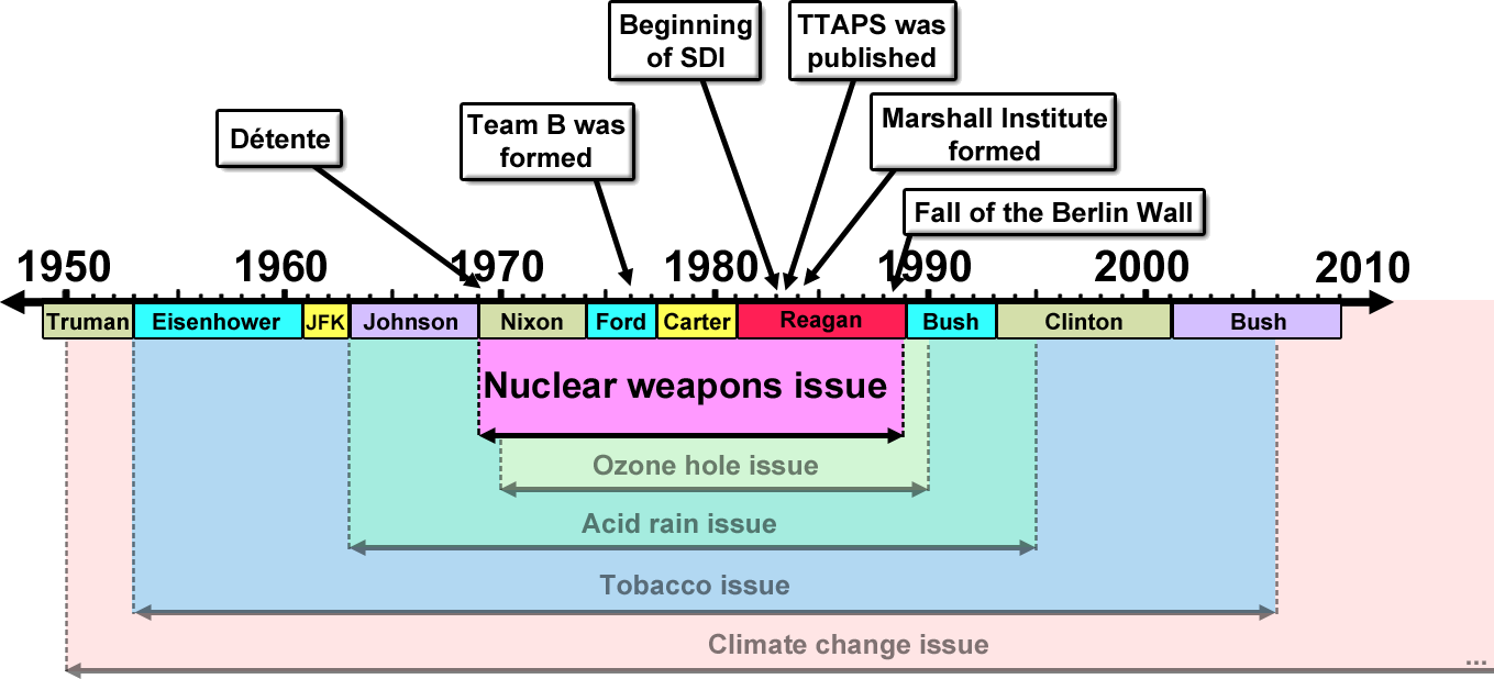 merchants of doubt timeline nuclear weapons