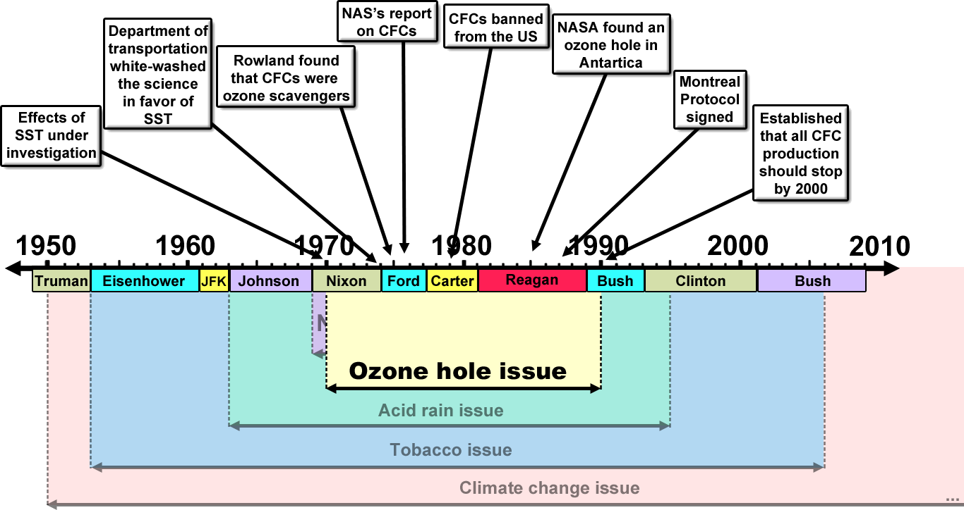 merchants of doubt ozone hole issue