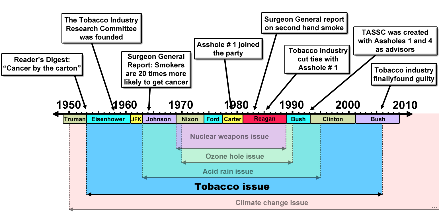 merchants of doubt timeline tobacco issue