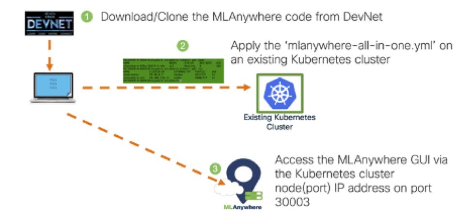 MLA Installation Process