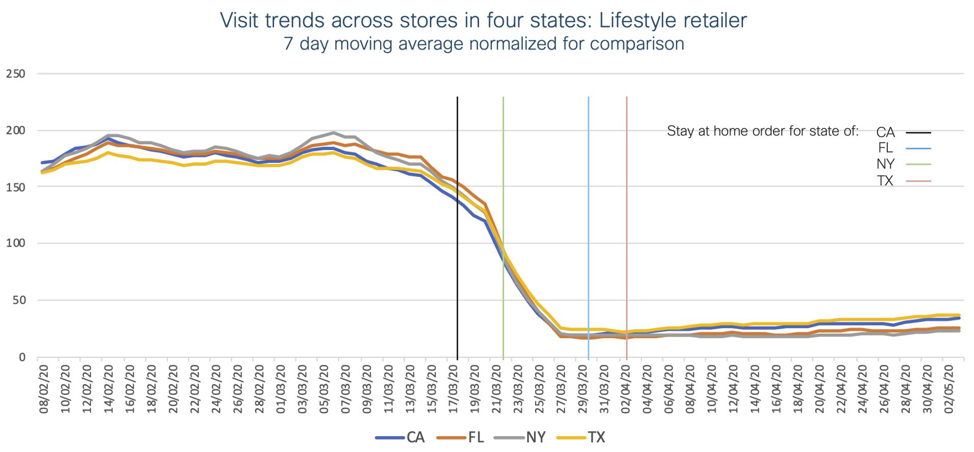 Visit trends across stores in four states: Lifestyle retailer