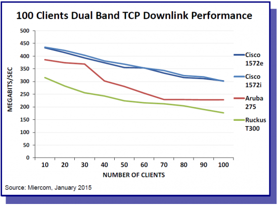 100 Clients Dual Band TCP Downlink Performance
