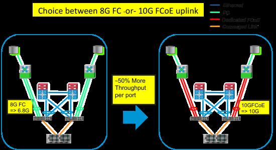 10G-FCoE-Uplink