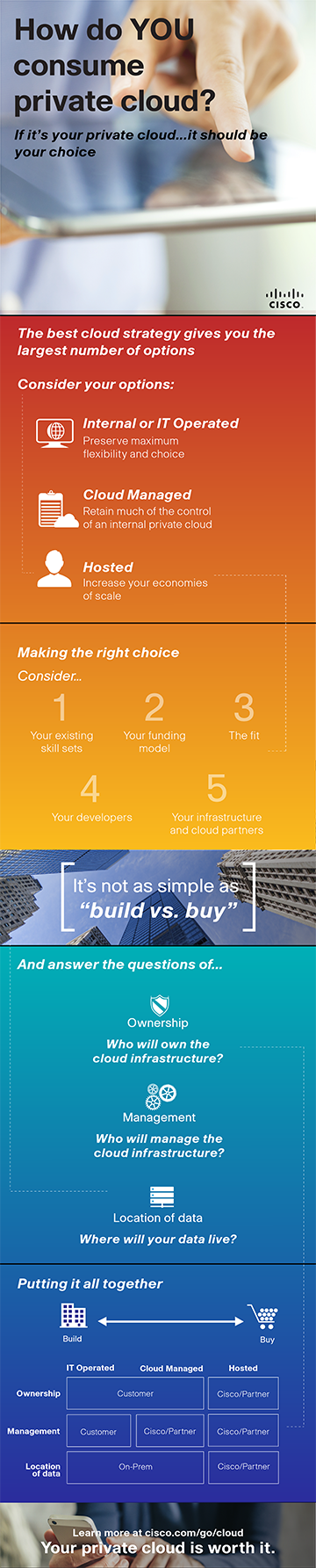 2- Private Cloud infographic- final