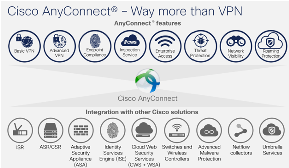 Cisco AnyConnect Cybersecurity for Remote Workers