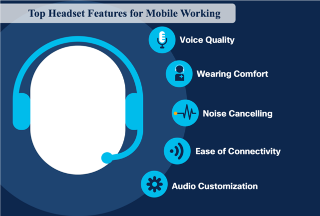 Top Headset Features for Mobile Working | Animation of agent wearing a headset with 5 icons of features including voice quality, wearing comfort, noise cancelling, ease of connectivity, and audio customization