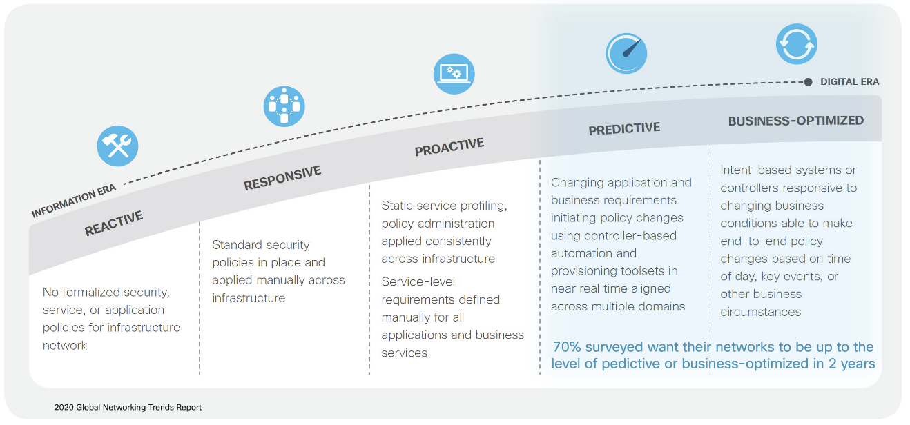 2020 Global Networking Trends - Predictive and Business Optimized Network Journey