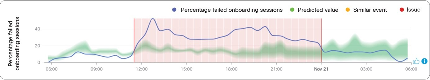 Predicted range of normal values for the percentage of failed onboarding sessions