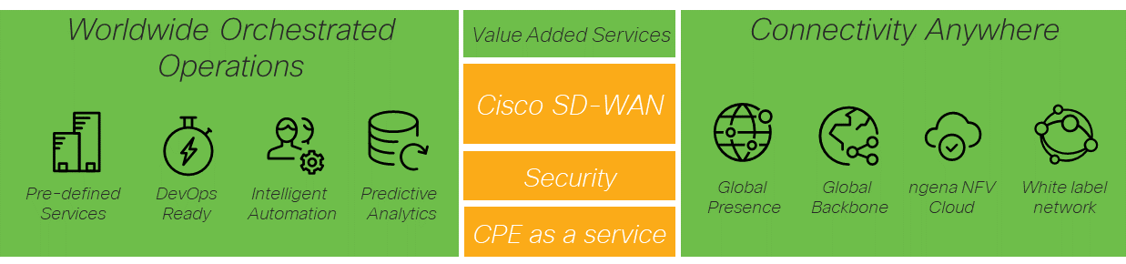 Cisco SD-WAN Full Lifecycle Management