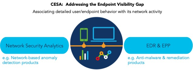 CESA Endpoint Visibility Gap Model