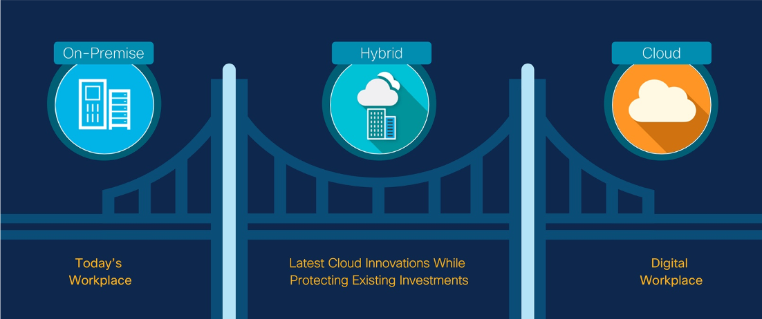 Cloud vs. Hybrid Collaboration. Which is right for you? Dark blue image with a golden gate bridge icon. The banner is separated into three sections with circles indicating deployments. On the left side is an on-premise symbol with the words today's workplace. The middle is a hybrid circle with the words latest cloud innovations while protecting existing investments, The third section is an image of a cloud with the words digitall workplace