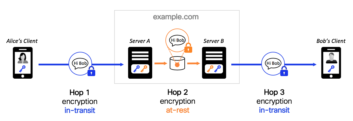 hop-to-hop encryption