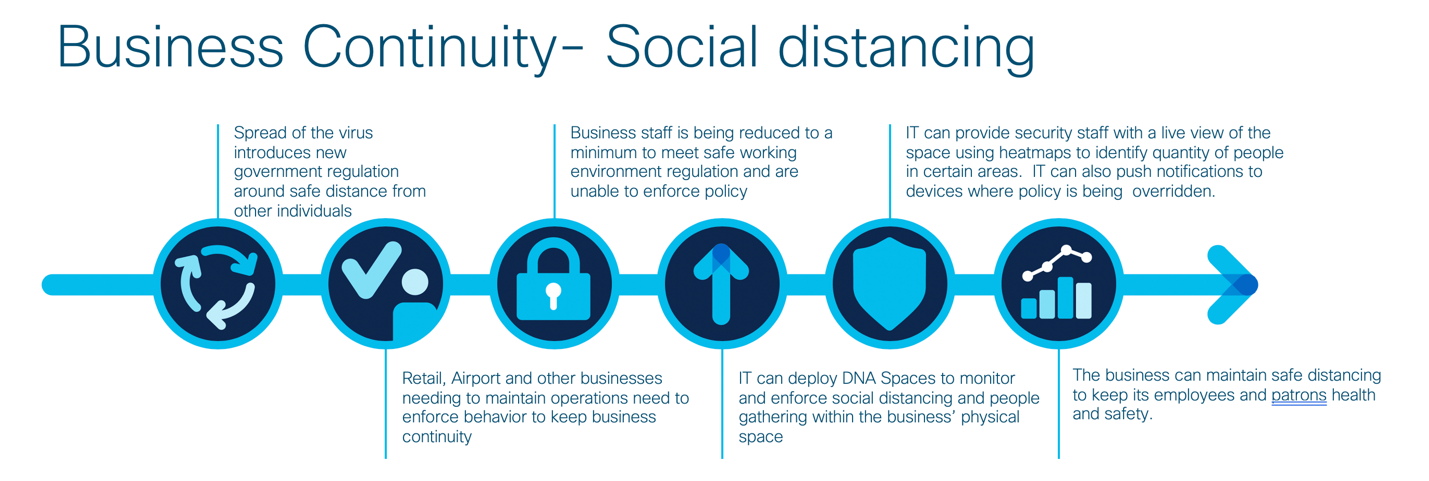 Business Continuity - Social Distancing
