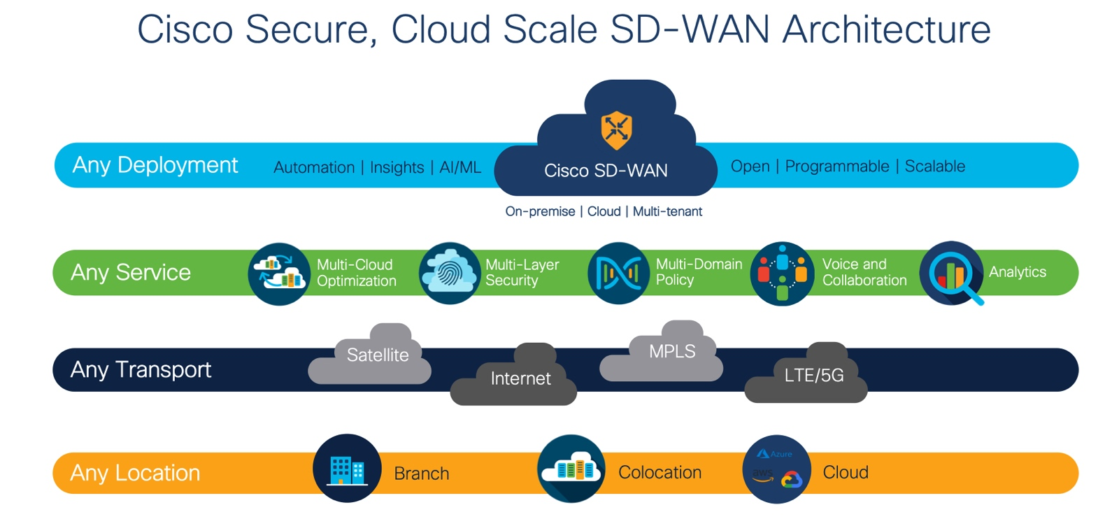 Cisco S Sd Wan Leadership Recognized By Dell Oro And By Gartner Peer Insights Cisco Blogs