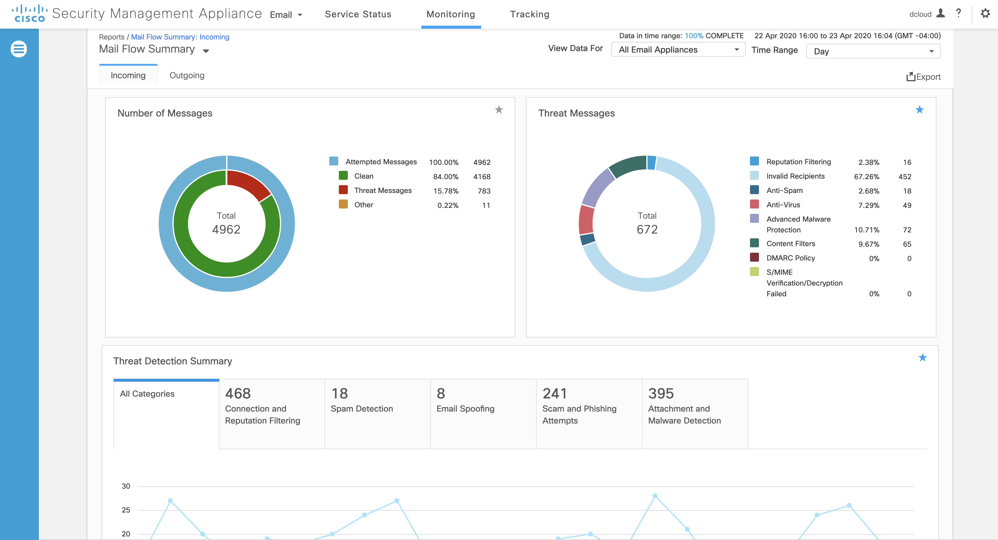 Cisco Email Security Dashboard