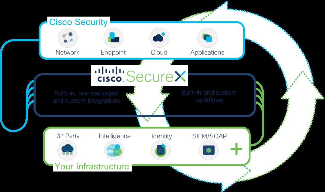 SecureX Integration Model