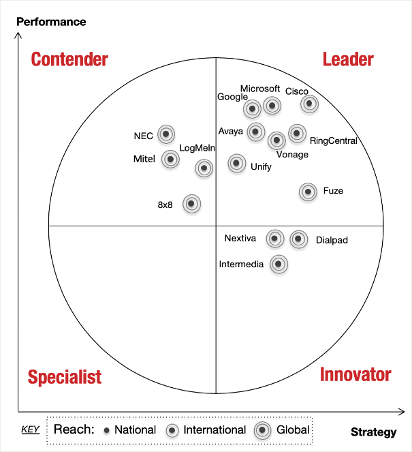 Cisco is Named a Leader in Aragon's Globe for Unified Communications and Collaboration 2020. Image of a circle within a square with four quadrants labelled contender, leader, specialist, and innovator. The upper right quadrant shows an array of companies including unify, fuze, voyage, Avaya, ring central google, Microsoft, and cisco as the leader