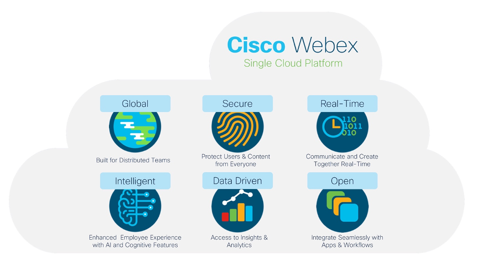 Cisco Webex allows customers to select the best migration path suited for their business needs and goals. .Cisco Webex Single Cloud Platform cloud. Inside the cloud are two rows of graphic buttons, six total with images that represent the talking points, which include (top left to right to bottom left to right): global, secure, real-time, intelligent, data driven, and open