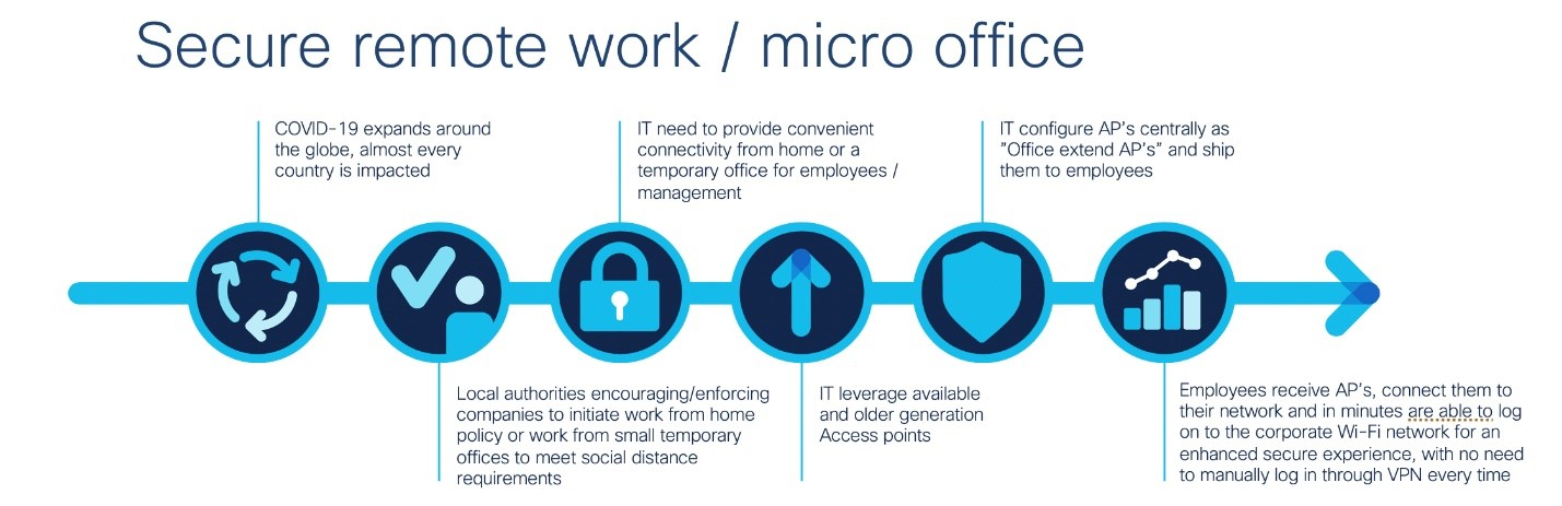 Three Network Challenges It Can Solve To Drive Business Continuity Cisco Blogs