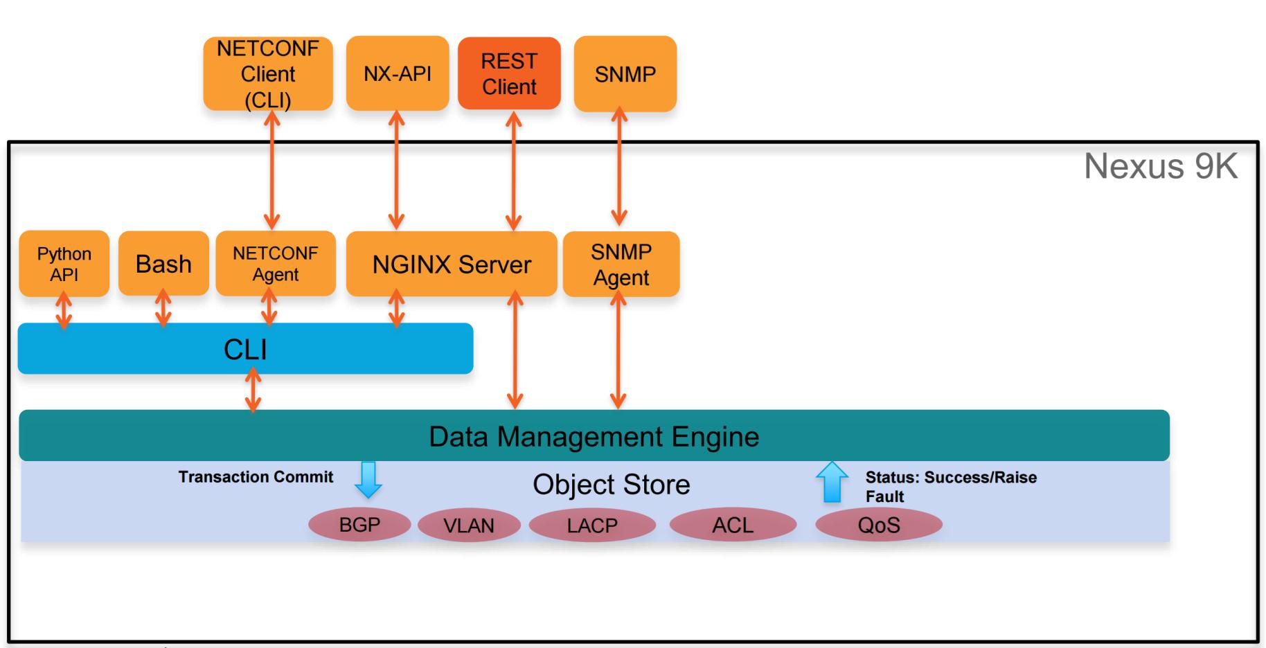 NX-OS NX-API CLI vs NX-API REST