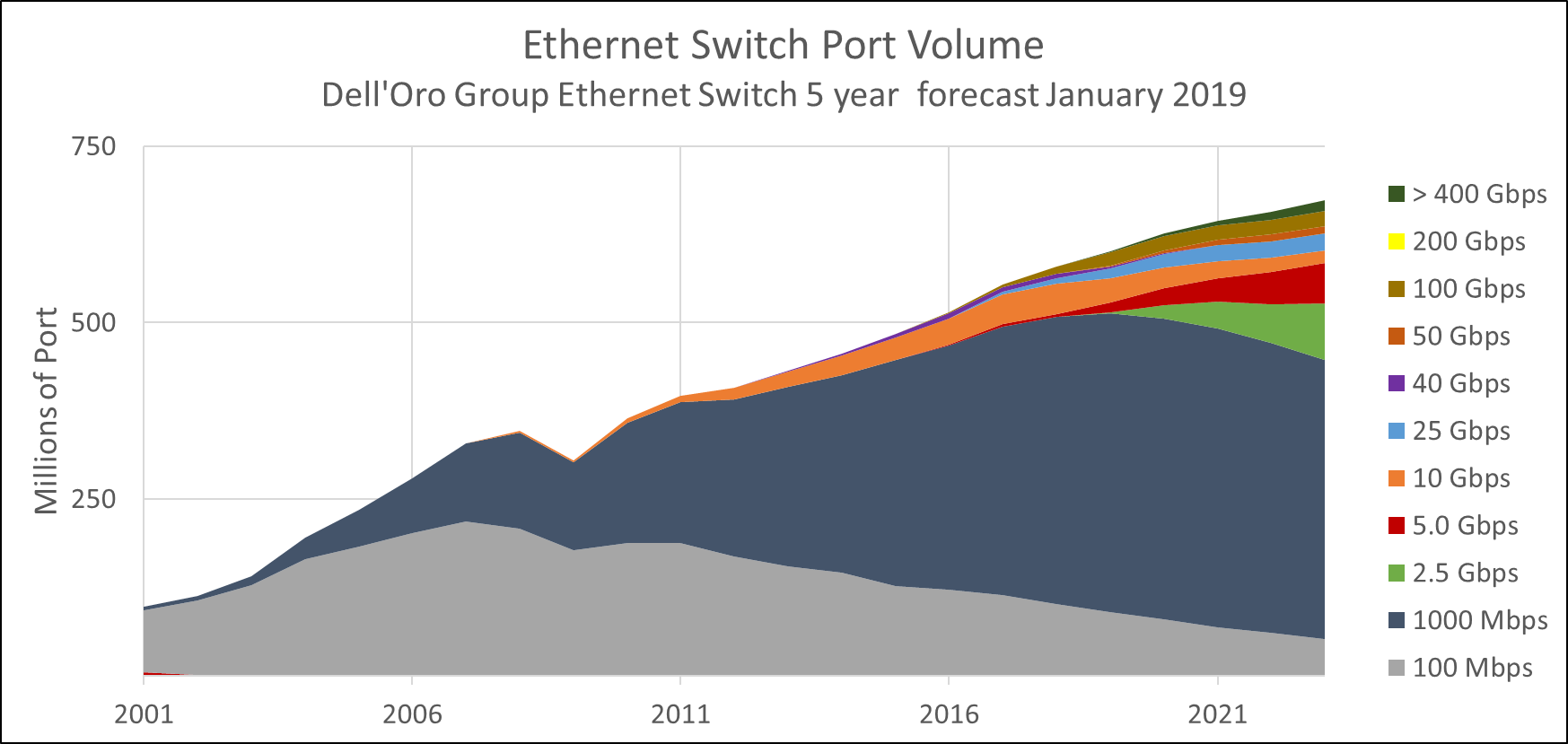 Ethernet Switch Port Volume - 5 year forecast from January 2019