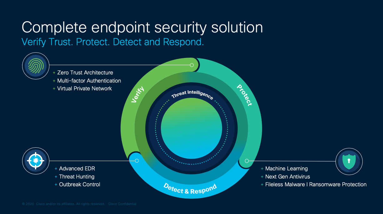 Complete endpoint security solution