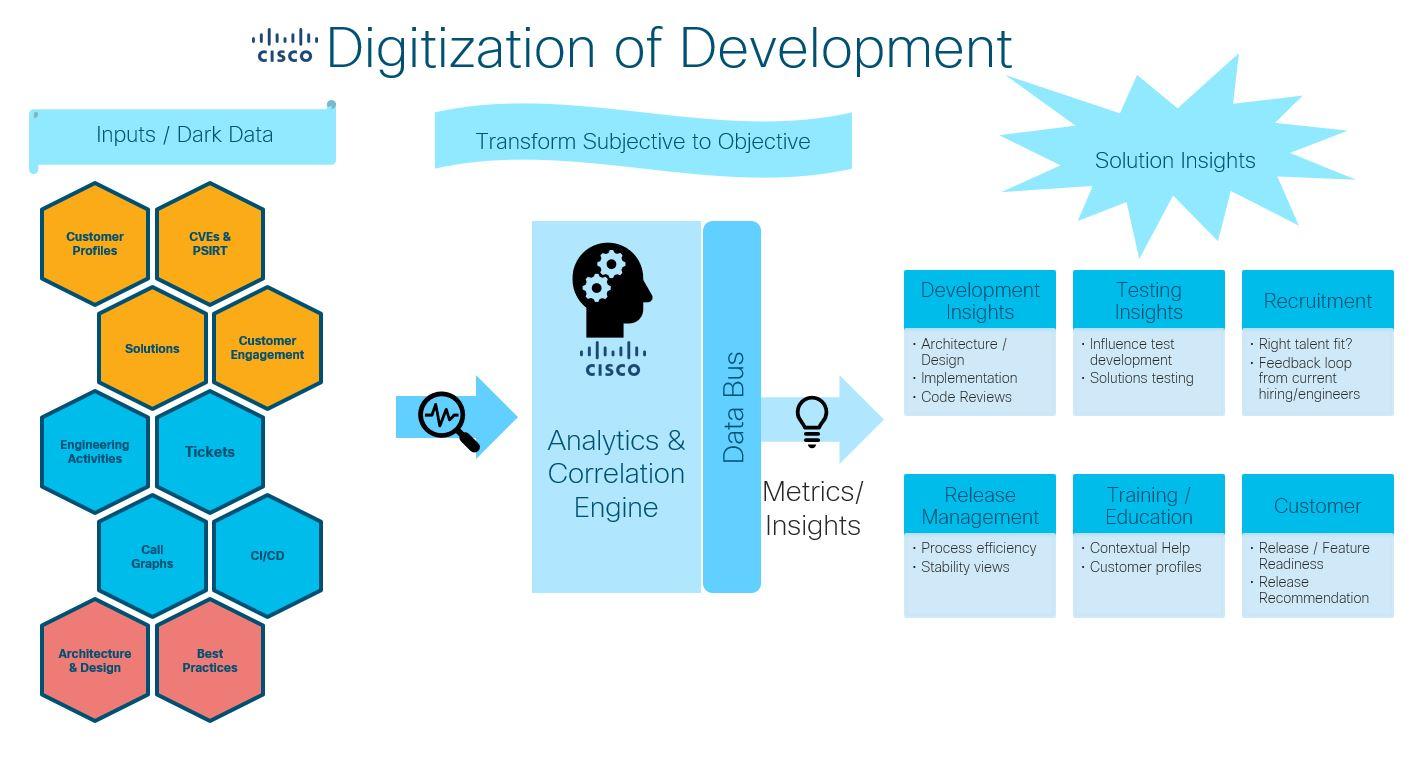Digitization of Software Development