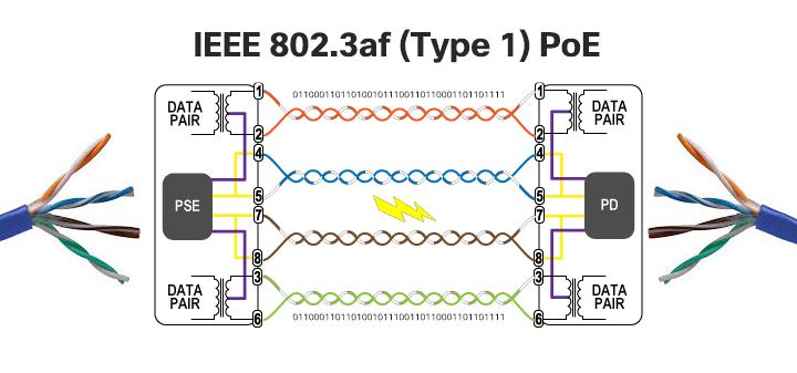 IEEE 802.3af Type 1 - PoE
