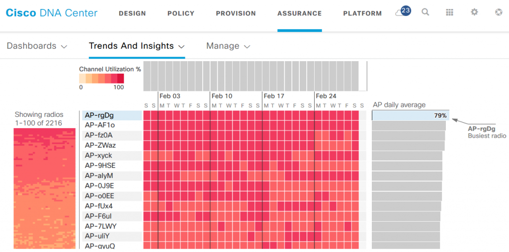 Cisco DNA Center Dashboard - Trends and Analysis