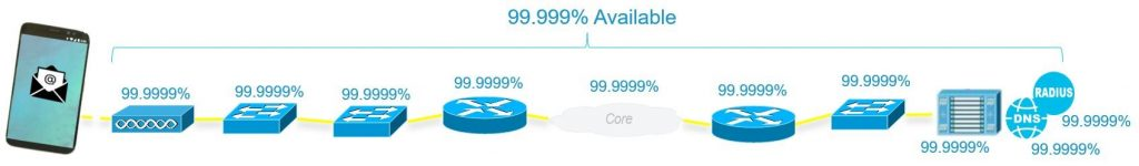 99.999% available