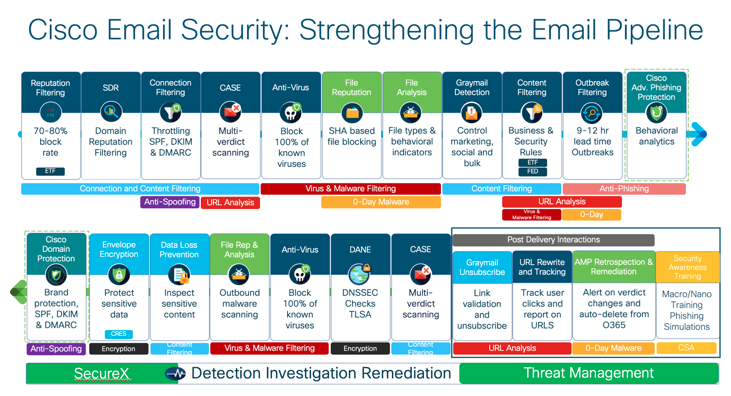 Cisco Email Security: Strengthening the Email Pipeline