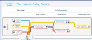 Cisco Webex Calling Service