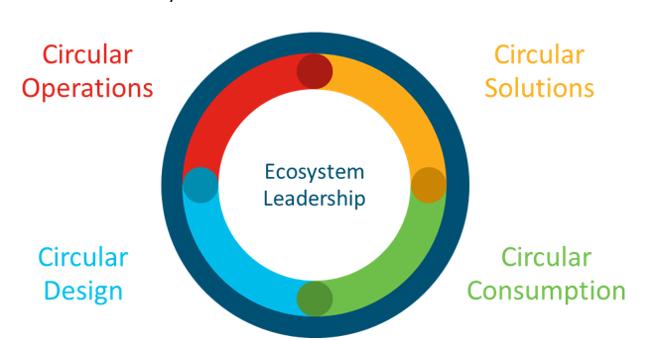 Cisco's Circular Economy program focuses on five core initiatives: Circular Design, Circular Operations, Circular Solutions, Circular Consumption, and Ecosystem Leadership