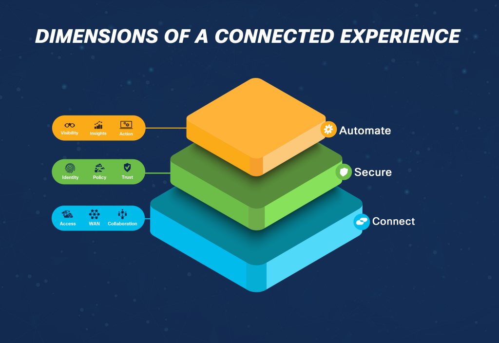 Dimensions of a connected experience: Automate, Secure, Connect