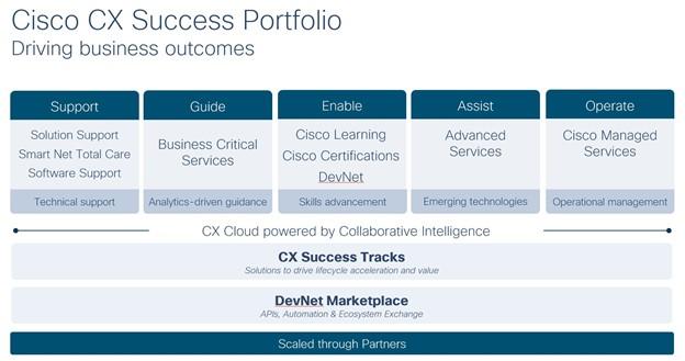 Cisco CX Success Portfolio