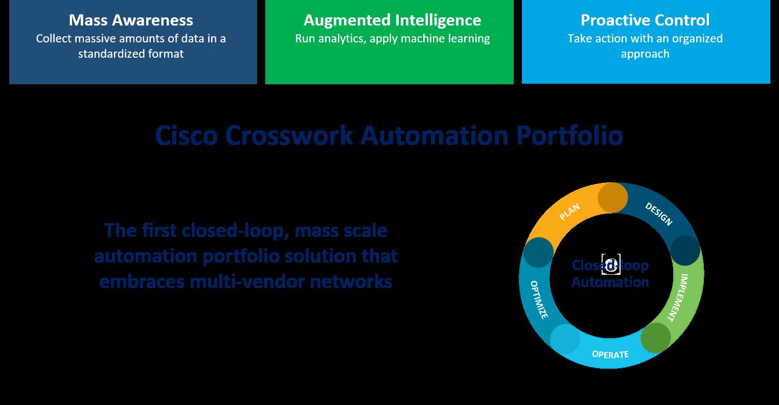 Cisco Crosswork Automation Portfolio
