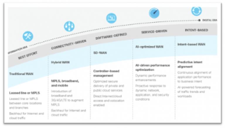 Qual é o segundo elemento fundamental que você precisa para uma rede pronta para multicloud? 3
