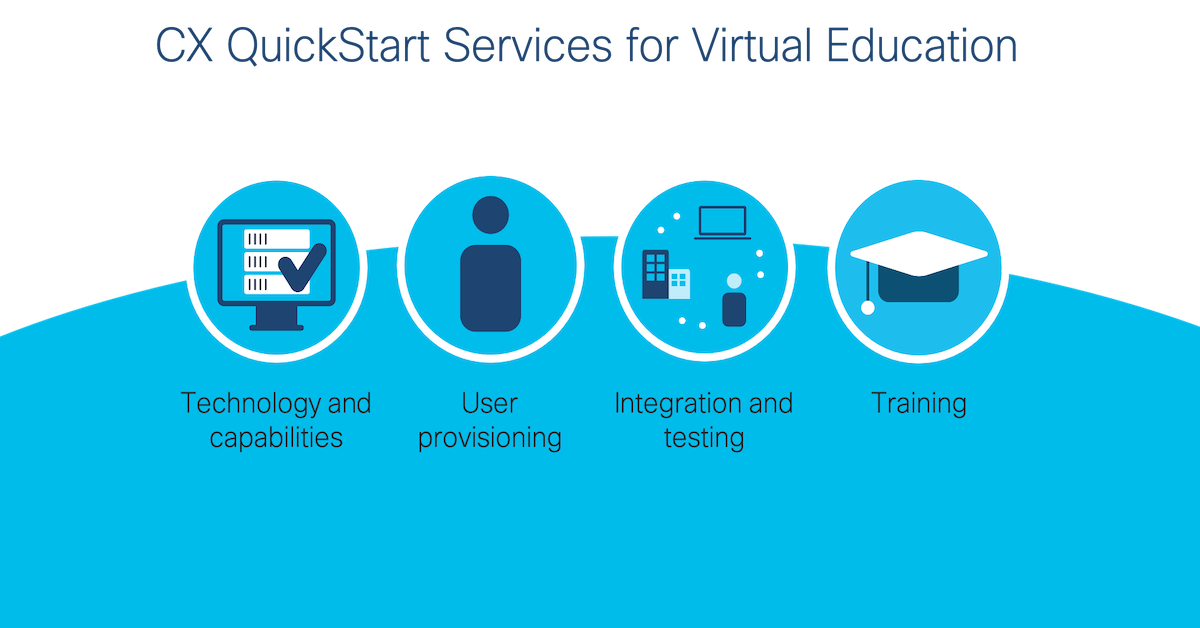 QuickStart Services for Virtual Education