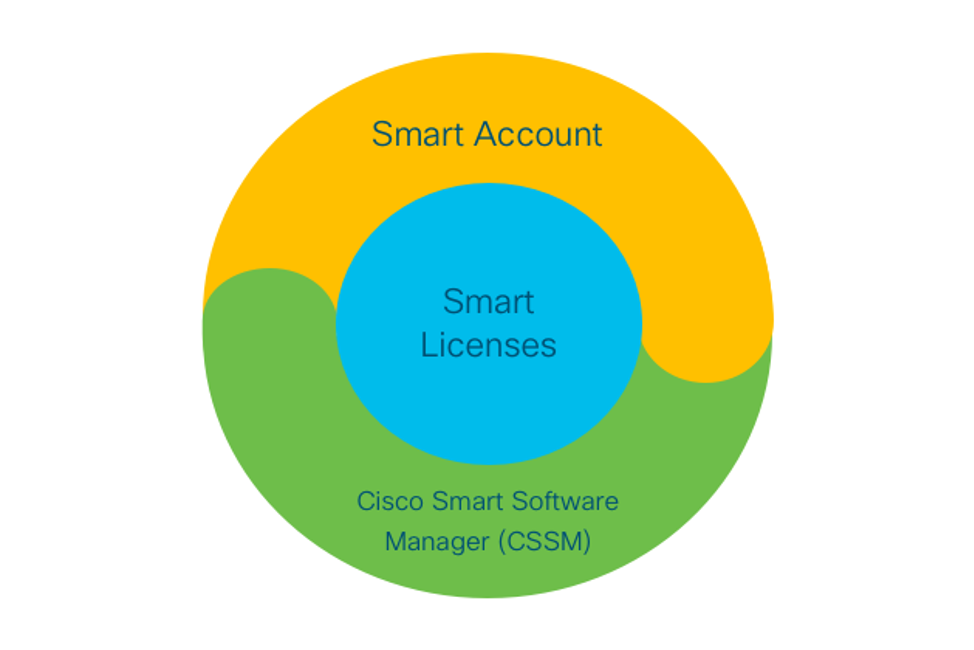 Simplicity Features in CUCM 12.5 displayed in a colored wheel and includes smart account smart licenses and Cisco smart software manager (CSSM)