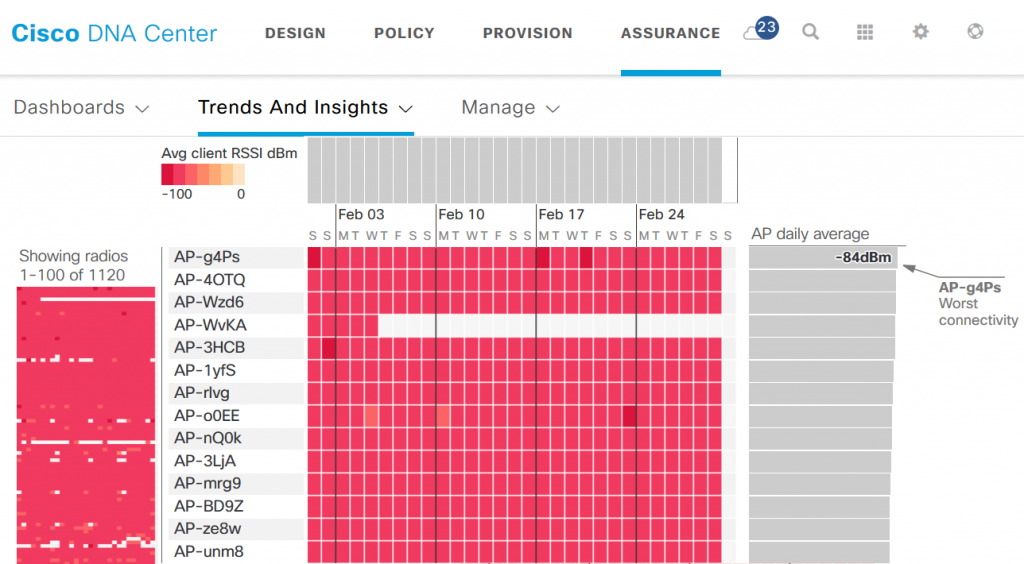 Cisco DNA Center Dashboard - Trends and Insights